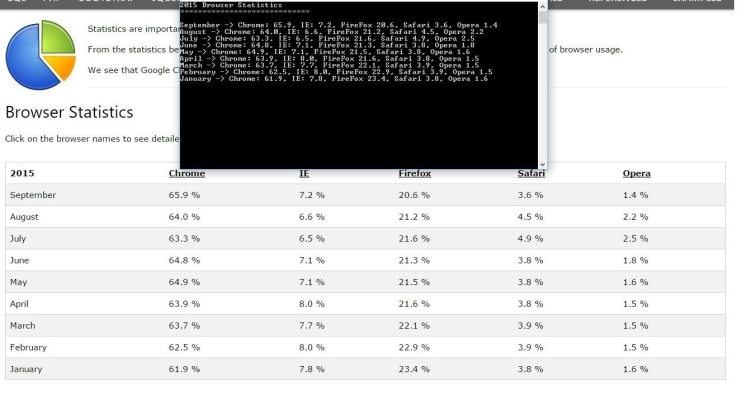Browser Statistics Console Output.