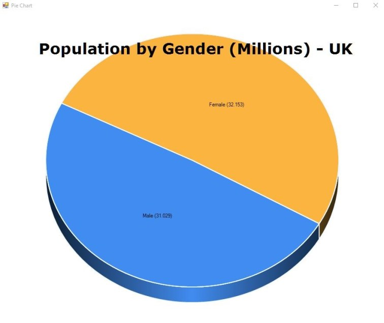 Population Gender Split UK Pie Chart (Millions - 3D).