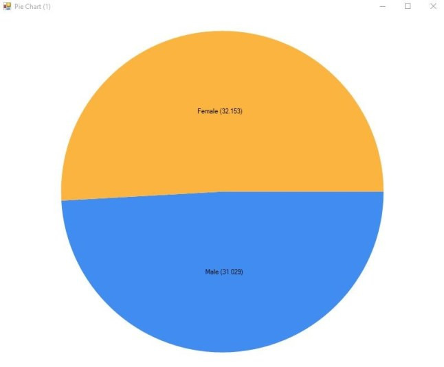 Population Gender Split UK Pie Chart  (Millions - Basic).