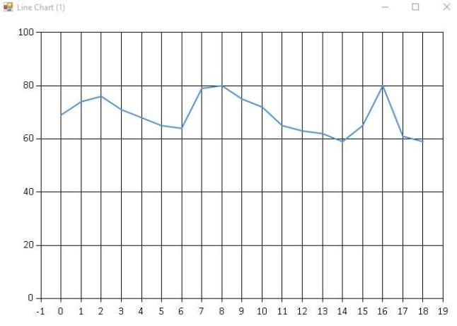 Basic Resting Heart Rate Line Chart.
